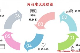 网站建设按具体步骤进行 详细流程