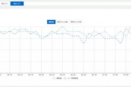 Spider Analyser – WordPress搜索引擎蜘蛛统计分析插件